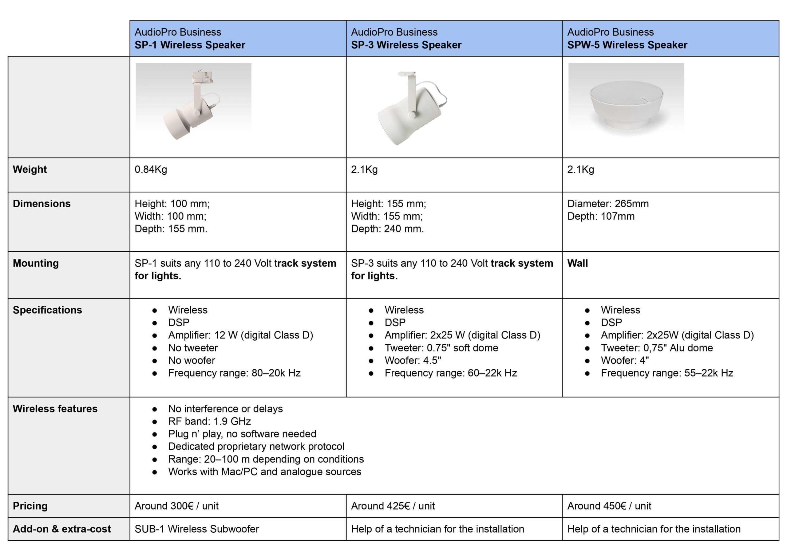 AudioPro-Business Product-comparison-table 2020.09